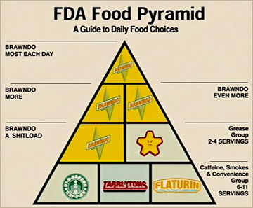 Idiocracy Brawndo drink food pyramid consumer corporate